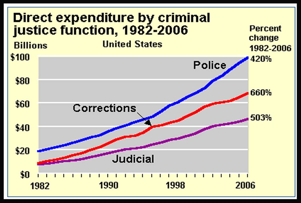 an analysis of the criminal rate and the criminal justice of the blacks in the united states of amer